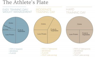 The Athlete's Plate: How to Balance Your Meals