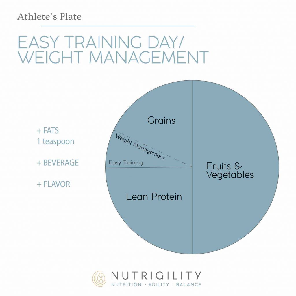 easy training day athlete's plate